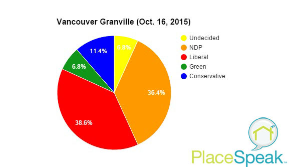 Vancouver Granville Update