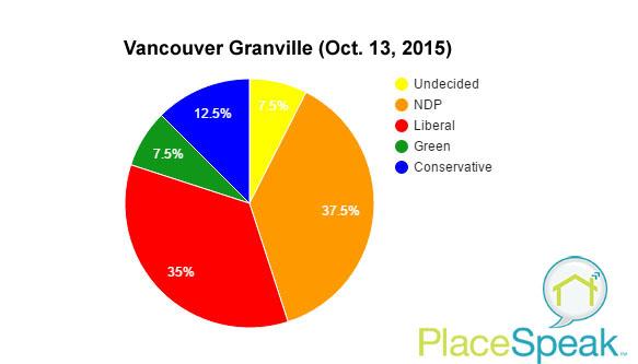 Vancouver Granville