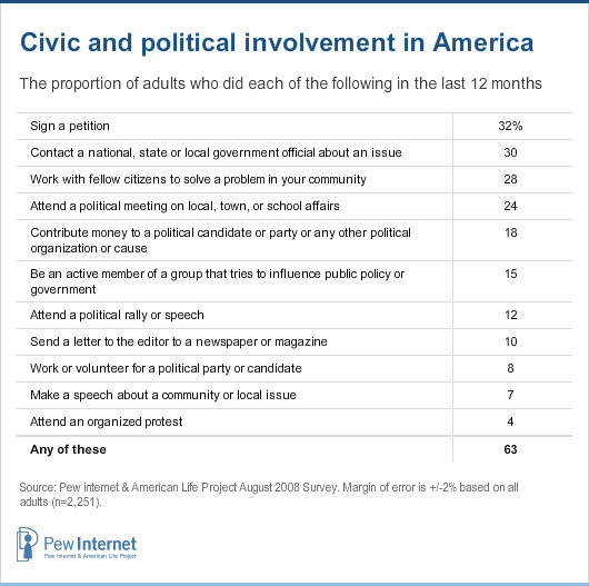 In the United States, 63% of adults are civically engaged in some form or other.
