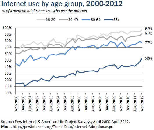 internet-use-by-age-pew-research